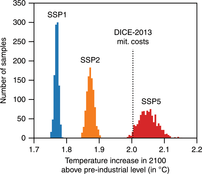 Economically Optimal Temperature Increase for Alternative Mitigation Cost Functions