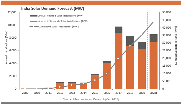 India Solar Demand Forecast (MW)
