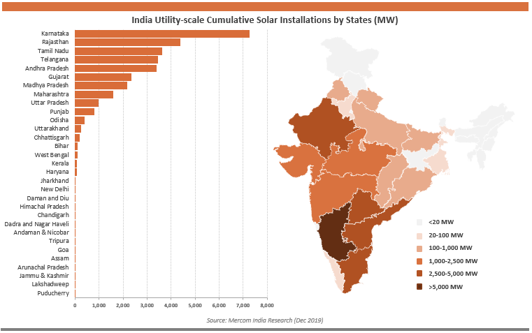India Utility-scale Cumulative Solar Installations by States (MW)