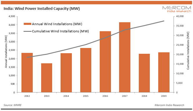 India - Wind Power Installed Capacity (MW)