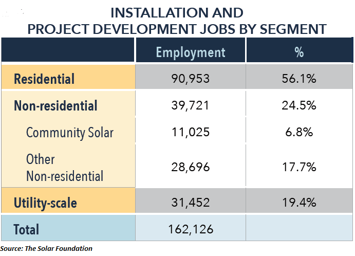 Installation and Project Development Jobs by Segment