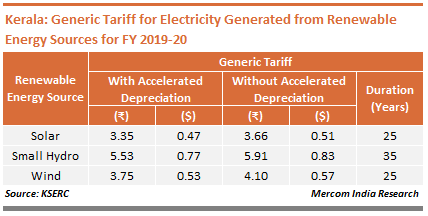 Kerala - Generic Tariff for Electricity Generated from Renewable Energy Sources for FY 2019-20