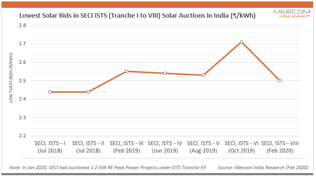 Lowest Solar Bids in SECI ISTS (Tranche I to VIII) Solar Auctions in India