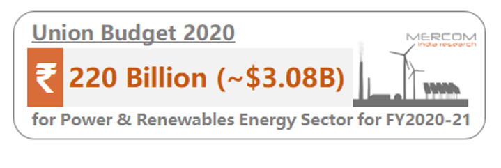 Budget 2020 Allocates ₹220 Billion to Power & Renewable Energy Sector, Empowers Consumers