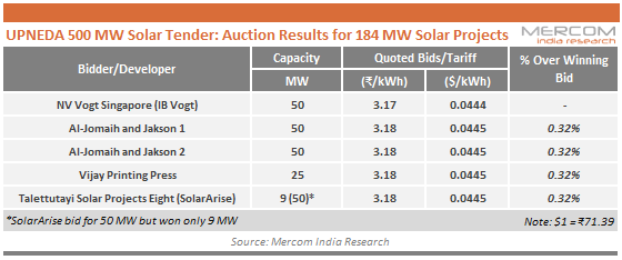 UPNEDA 500 MW Solar Tender - Auction Results for 184 MW Solar Projects