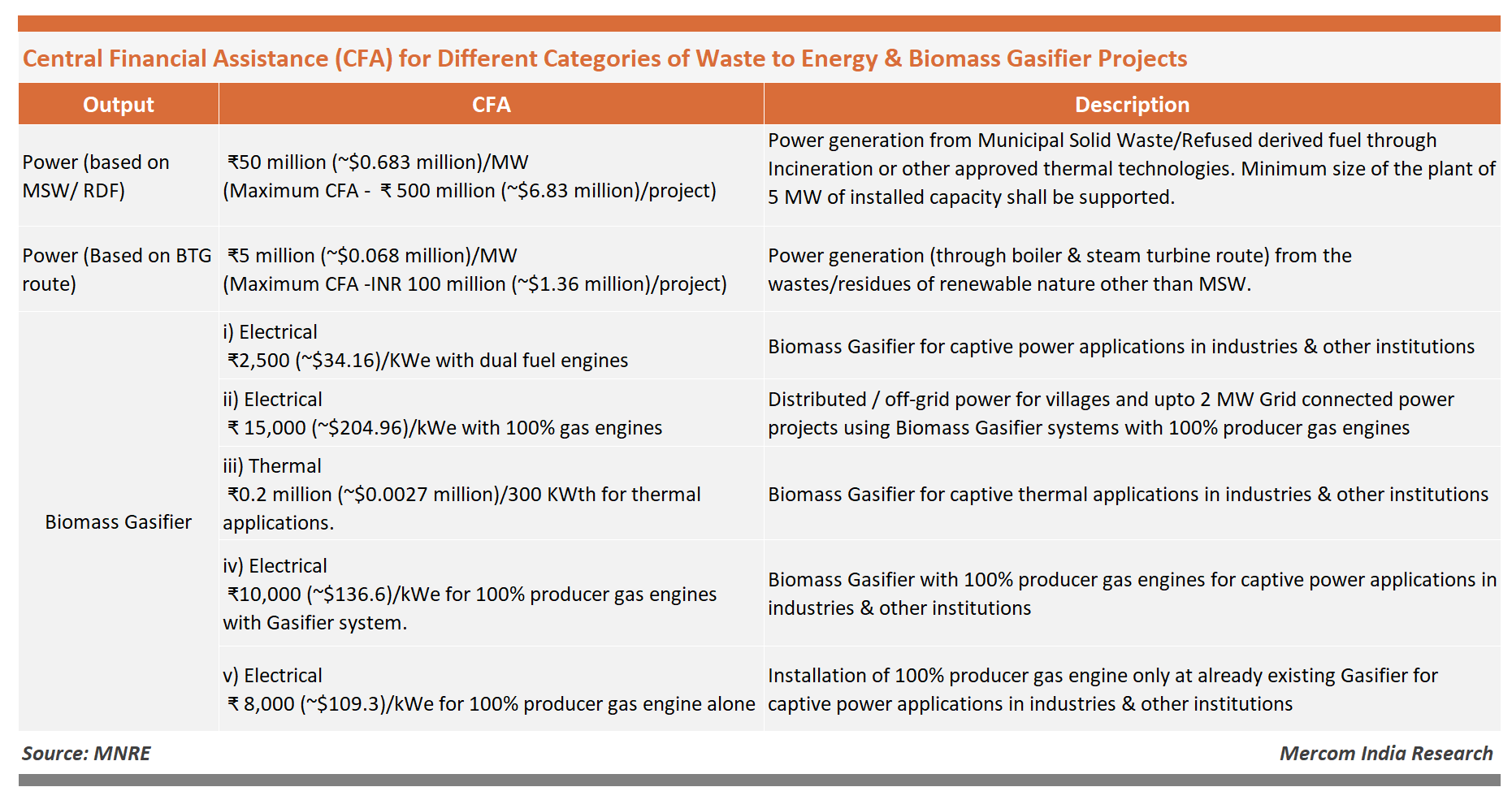 Central Financial Assistance (CFA) - for Different Categories of Waste to Energy & Biomass Gasifier Projects