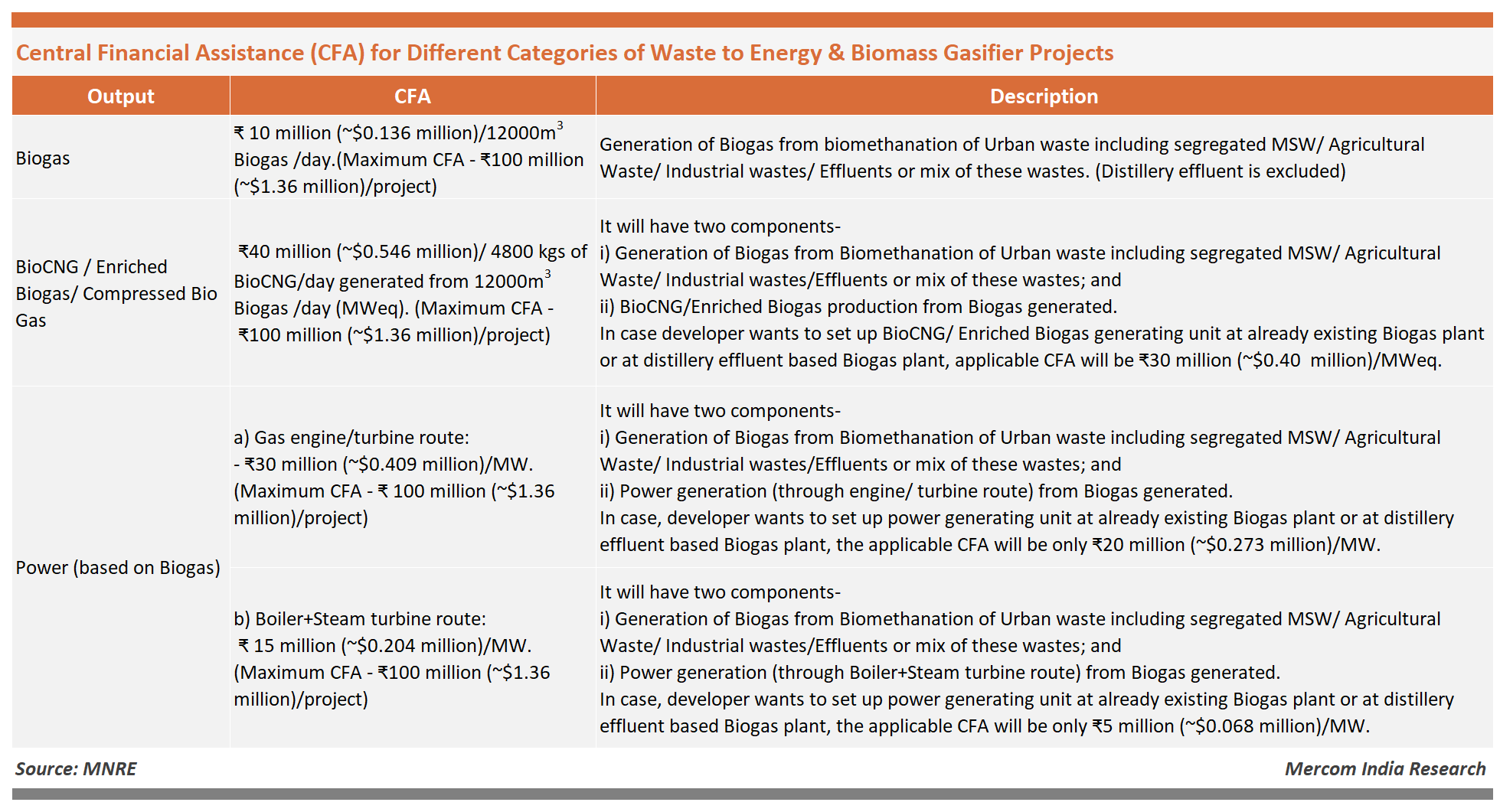 Central Financial Assistance (CFA) for Different Categories of Waste to Energy & Biomass Gasifier Projects
