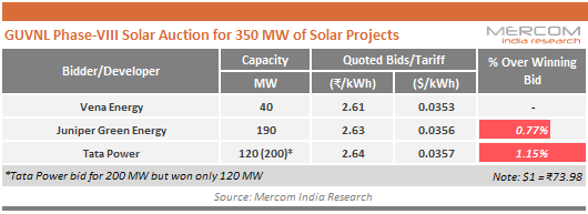 GUVNL_Phase-VIII_Solar_Auction_for_350_MW_of_Solar_Projects