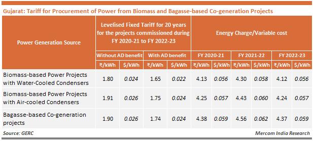 Gujarat - Tariff for Procurement of Power from Biomass and Bagasse-based Co-generation Projects