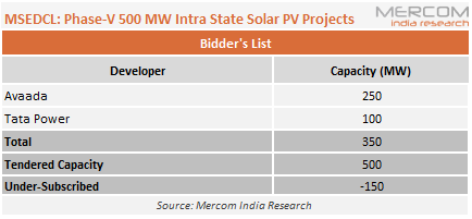 MSEDCL - Phase-V 500 MW Intra State Solar PV Projects