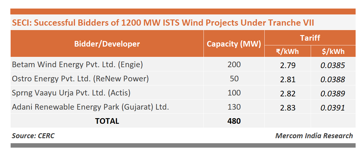 SECI Succesful Bidders 1200 MW ISTS Wind Projects Tranche VII