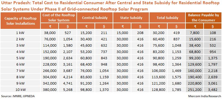 UP_Total_Cost_to_Residential_Consumer_After_Central_and_State_Subsidy_for_Residential_Rooftop_Solar_Systems_Under_Phase_II_of_Grid_Connected_Rooftop_Solar_Program