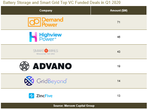 Battery Storage and Smart Grid Top VC Funded Deals in Q1 2020