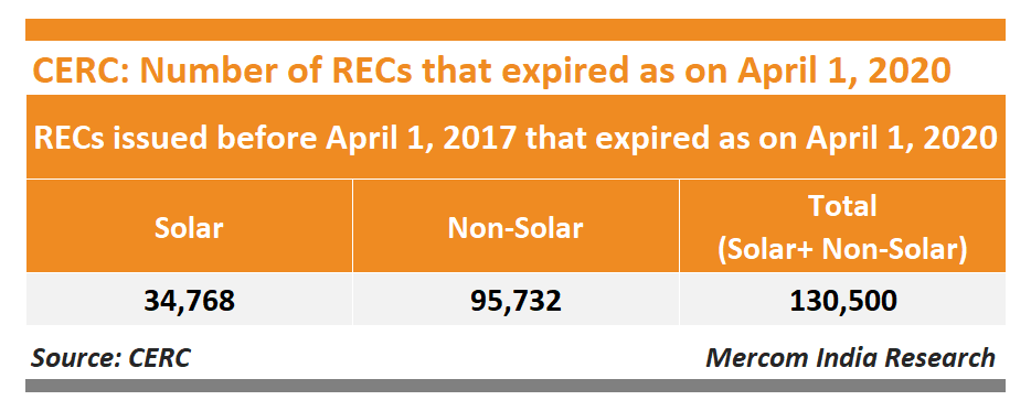 CERC Number of RECs Expired as on April 01, 2020