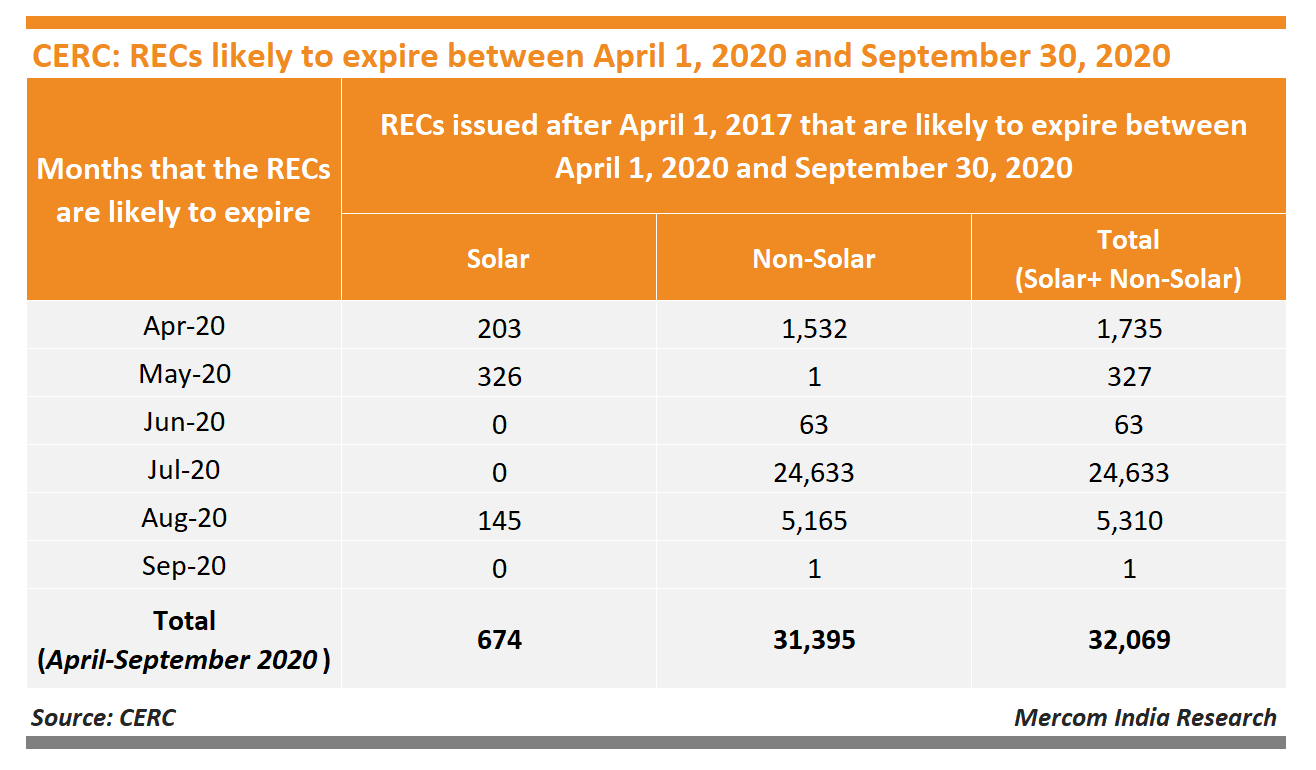 CERC REC Likely to Expire Between April 1 and September 30, 2020