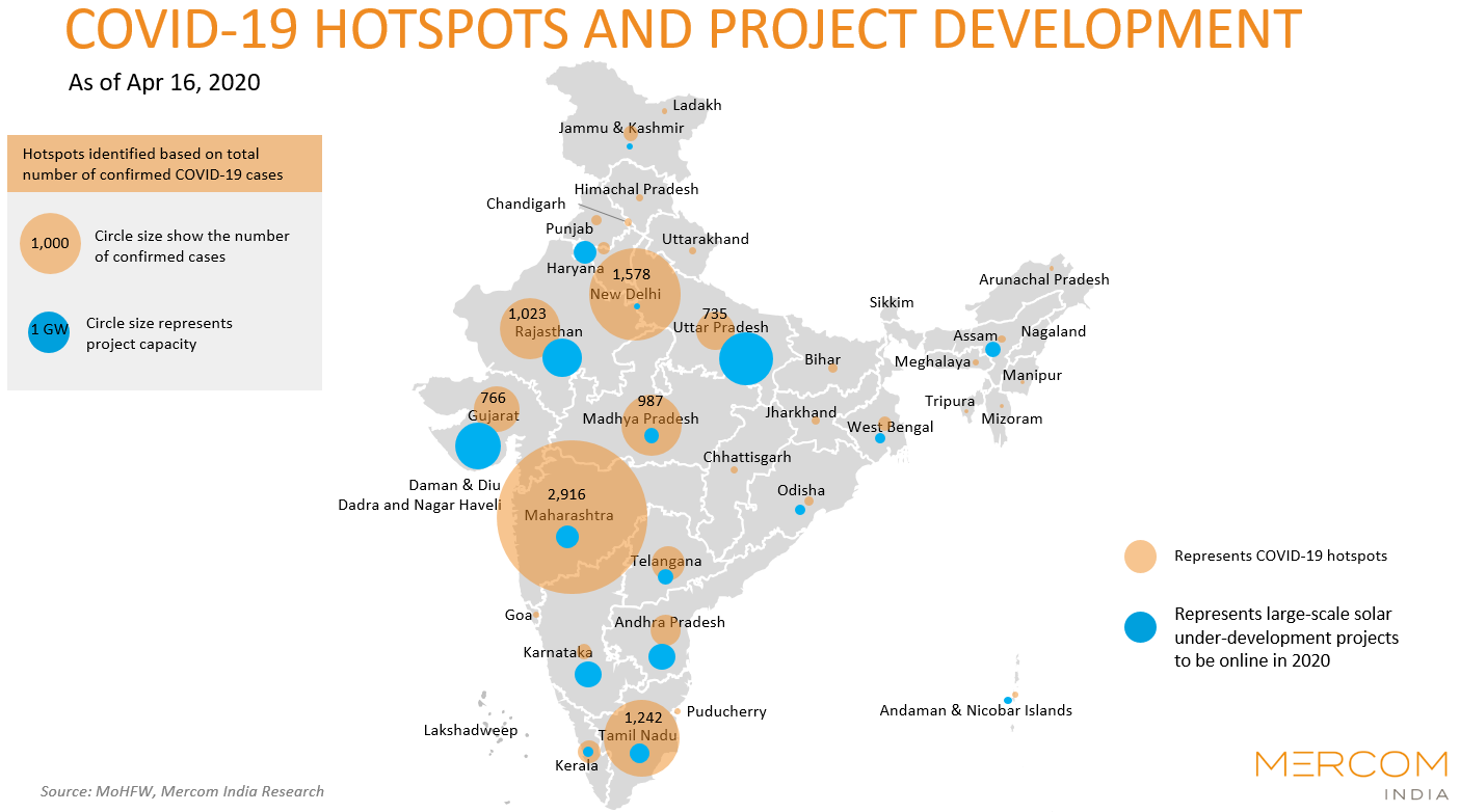 COVID-19 HOTSPOTS AND PROJECT DEVELOPMENT