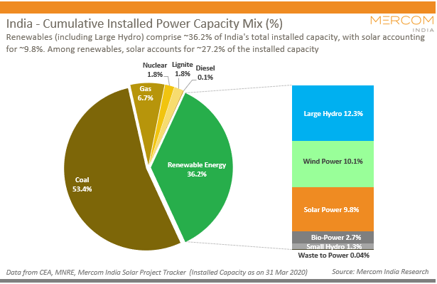 India - Cumulative Installed Power Capacity Mix