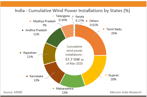 India - Cumulative Wind Power Installations by States (%)