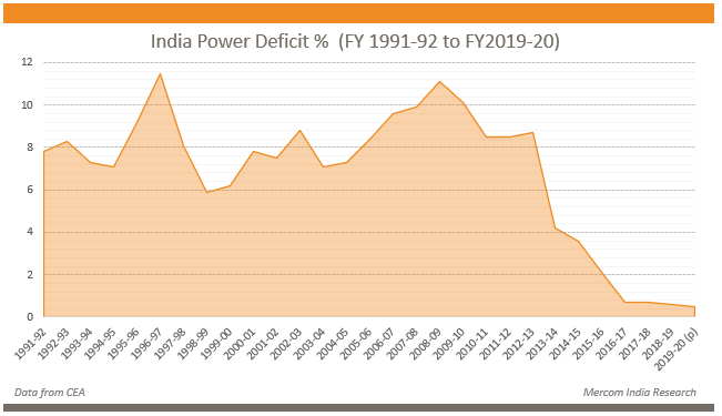 India Power Deficit % (FY 1991-92 to FY2019-20)