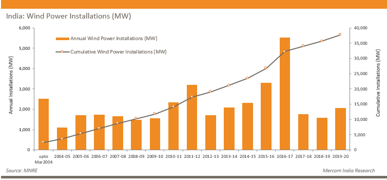 India - Wind Power Installations (MW)