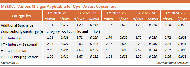 MSEDCL - Various Charges Applicable for Open Access Consumers