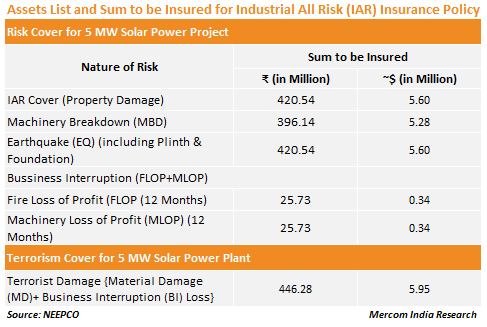 Assets List and Sum to be Insured for Industrial All Risk (IAR) Insurance Policy