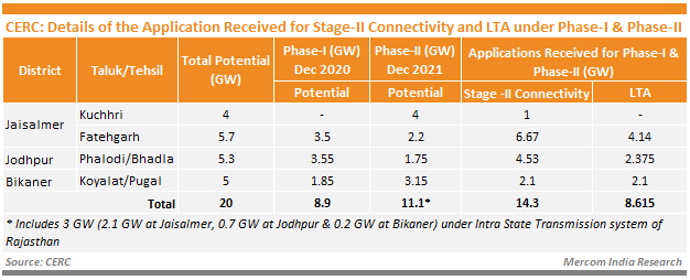 CERC Details of the Application Received for Stage-II Connectivity and LTA under Phase-I & Phase-II