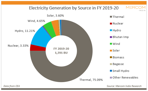 Electricity Generation by Source in FY 2019-20