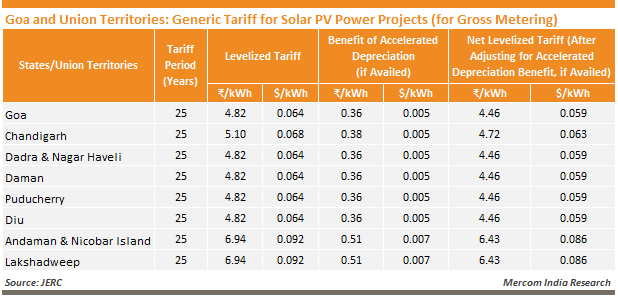 Goa and Union Territories - Generic Tariff for Solar PV Power Projects (for Gross Metering)