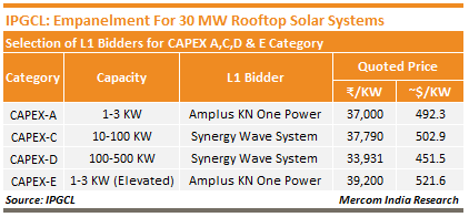 IPGCL - Empanelment For 30 MW Rooftop Solar Systems