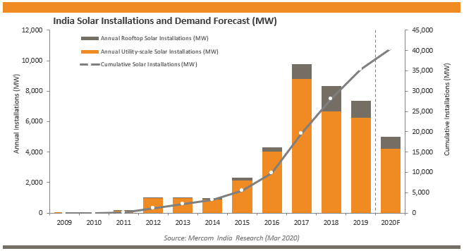 India Solar Installations and Demand Forecast (MW)