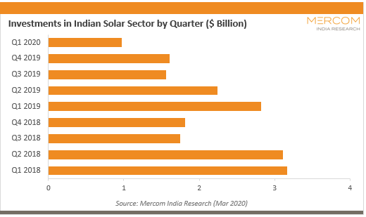 Investments in Indian Solar Sector by Quarter ($ Billion)