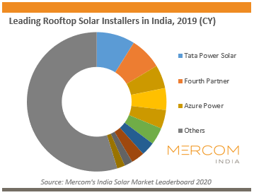 Leading Rooftop Solar Installers in India, 2019 (CY)