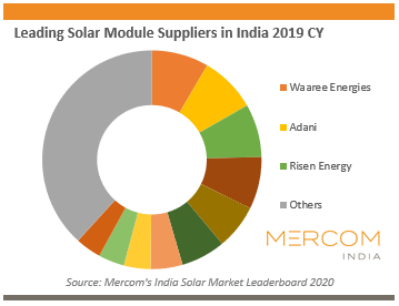 Leading Solar Module Suppliers in India 2019 CY