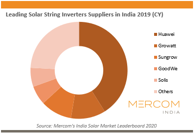 Leading Solar String Inverters Suppliers in India 2019 (CY)