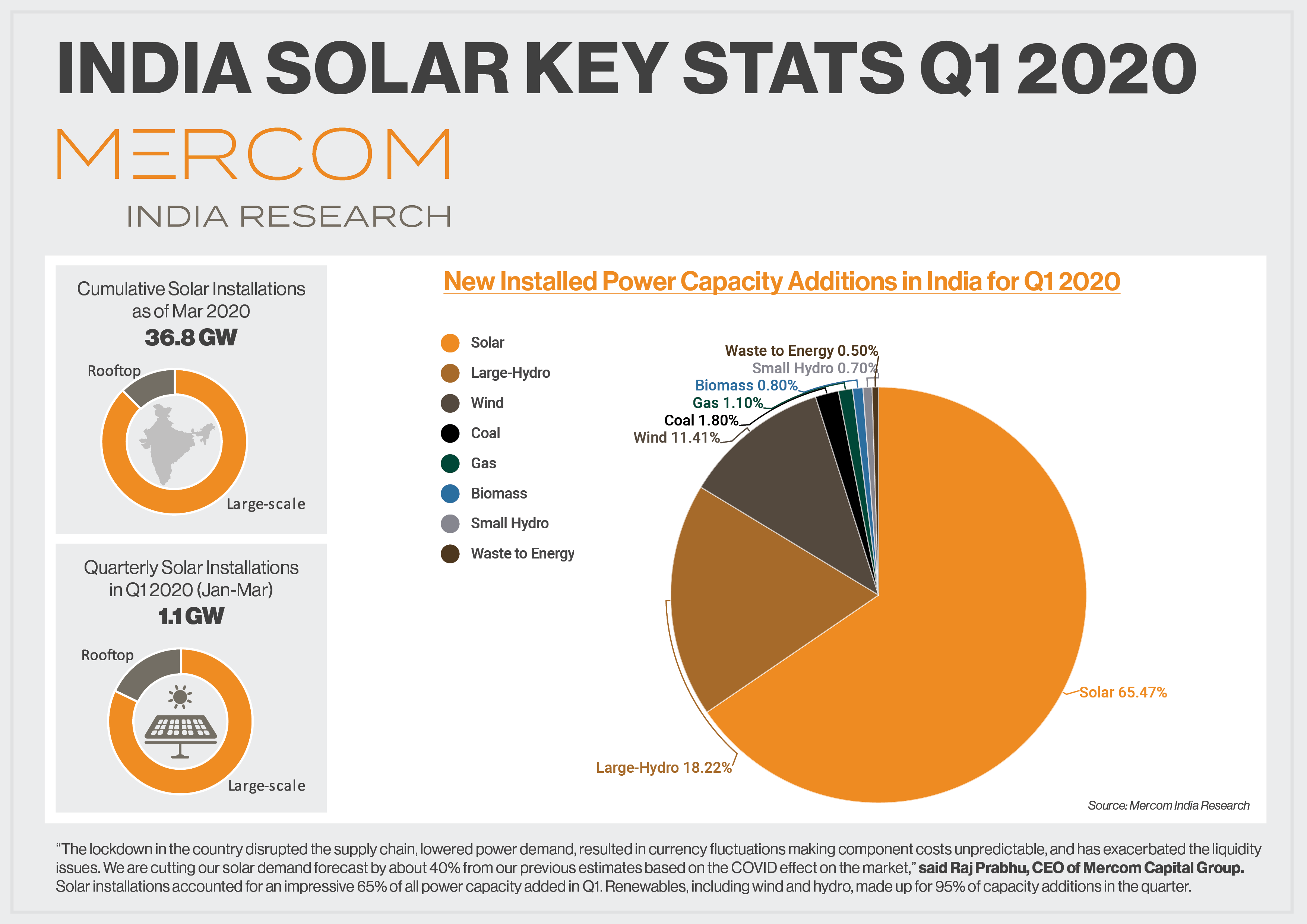 Q1 2020 India Solar Market Update Infogram