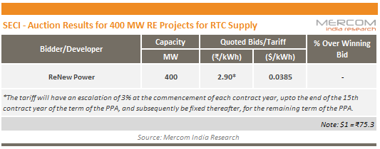 SECI - Auction Results for 400 MW RE Projects for RTC Supply