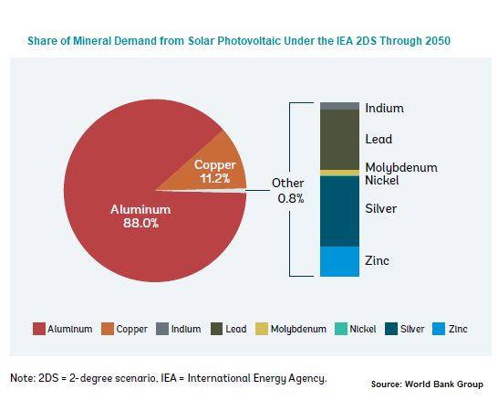 Share of Mineral Demand from Solar PV