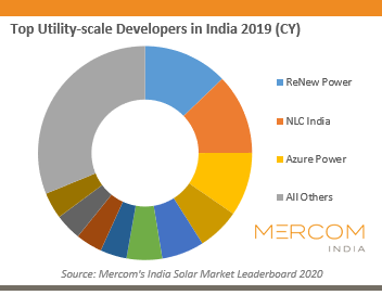 Top Utility-scale Developers in India 2019 (CY)