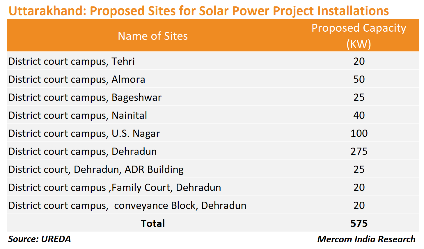 Uttarkhand Proposed Sites for Solar Power Installations