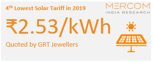 4th Lowest Solar Tariff in 2019