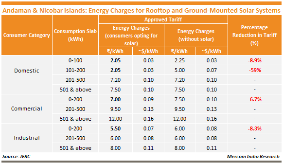 Andaman & Nicobar Islands_Energy Charges for Rooftop and Ground-Mounted Solar Systems