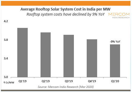 Average Rooftop Solar System Cost in India per MW