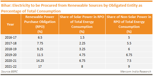 Bihar - Electricity to be Procured from Renewable Sources by Obligated Entity as Percentage of Total Consumption