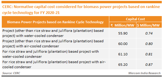 CERC - Normative capital cost considered for biomass power projects based on rankine cycle technology for FY 2020-21
