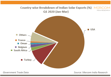 Country-wise Breakdown of Indian Solar Exports (%)