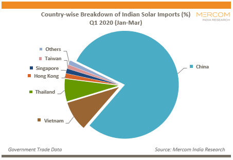 Country-wise Breakdown of Indian Solar Imports (%)