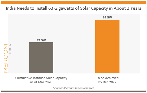 India Needs to Install 63 Gigawatts of Solar Capacity in About 3 Years