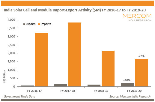 India Solar Cell and Module Import-Export Activity ($M) FY 2016-17 to FY 2019-20