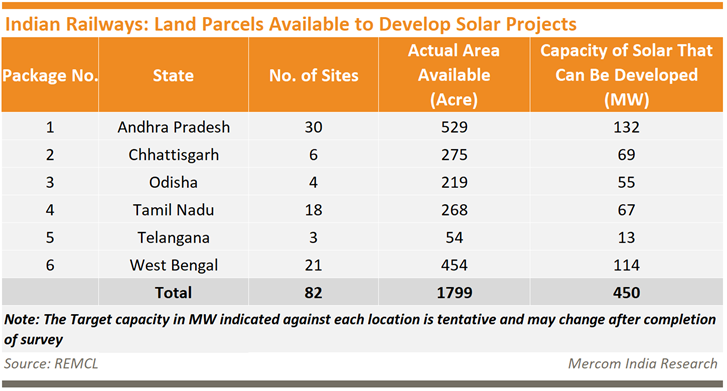 Indian Railways Land Parcels to Develop Solar Projects